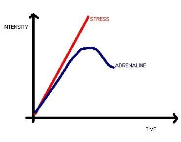 stress intensity versus time - stress management relaxation exercise