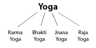 Types of yoga for relaxation and meditation